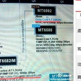 Cortez-A7 MT6592