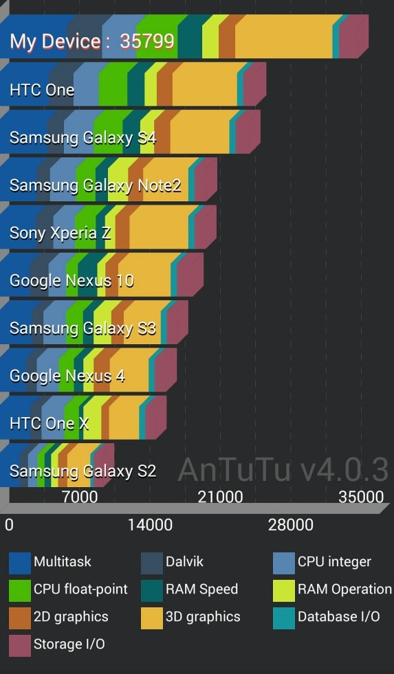 Samsung-Galaxy-Note-3-Antutu-Benchmarck