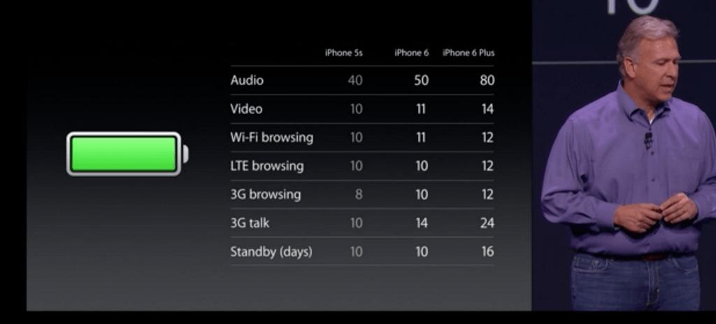 iphone6-bateria